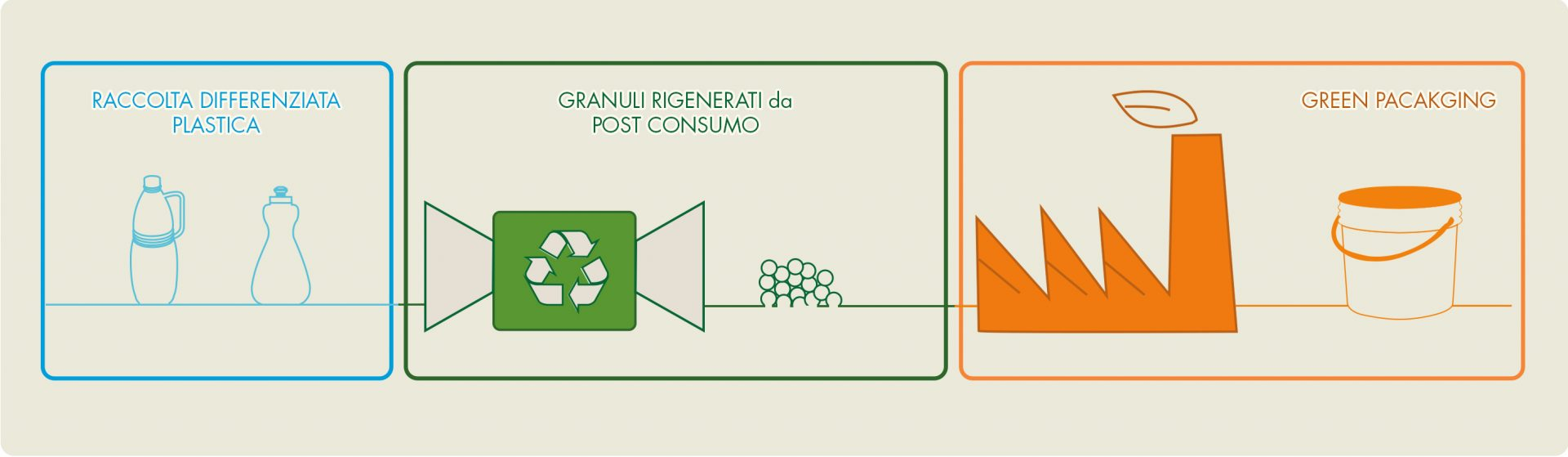 Materiali alternativi: plastica seconda vita post consumo